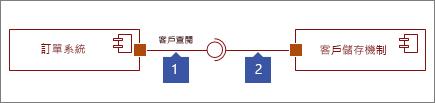 兩個介面連線,1: 提供介面圖形以圓圈,2: 以通訊端的所需的介面圖形