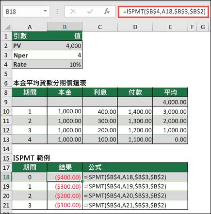 ISPMT 函數範例與偶數本金貸款計算表