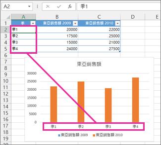 試算表中座標軸標籤及其來源儲存格