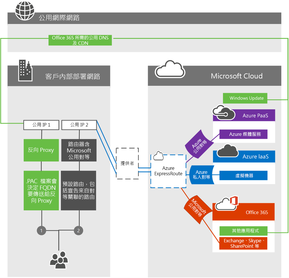 ExpressRoute 客戶邊緣網路