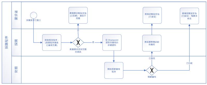 使用 BPMN 基本圖形制作的工作流程範例。