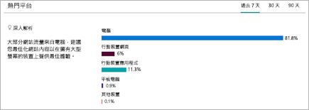 圖表顯示使用者查看 SharePoint 網站的平臺細目