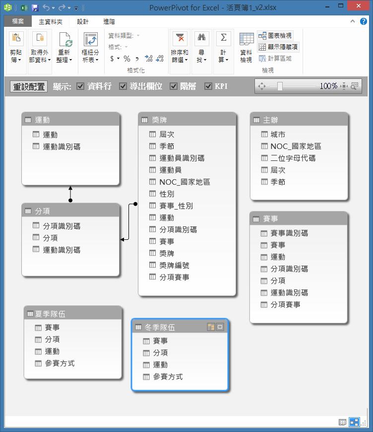[圖表檢視] 中的 PowerPivot 資料表