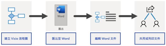 Word 匯出程序概觀