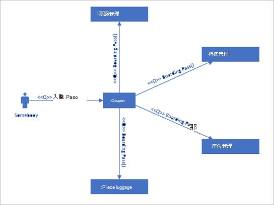 顯示使用排序訊息之生命線之間互動的 UML 通訊圖表。