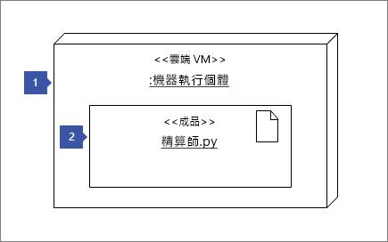 指向 [節點實例] 圖形的 1 」 << 雲端 vm >>: MachineInstance 」;指向 [成品圖案 2: 「 << 成品 >> 數字 Cruncher.py 」