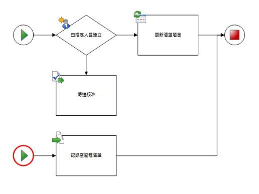 圖表只能有一個工作流程和一個開始圖形