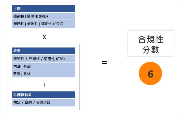 合規性管理員 - 合規性分數計算方法
