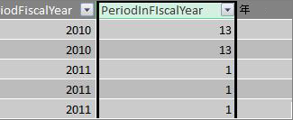 會計年度欄中的期間