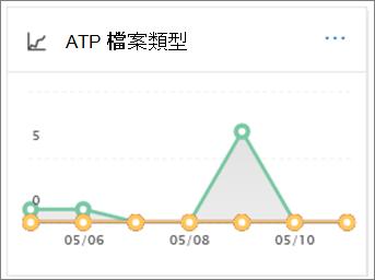 若要查看如何許多惡意 Url 和檔案未偵測到使用 ATP 檔案類型報告