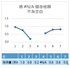 若第 4 天的儲存格中出現 #N/A,圖表會顯示線段間距