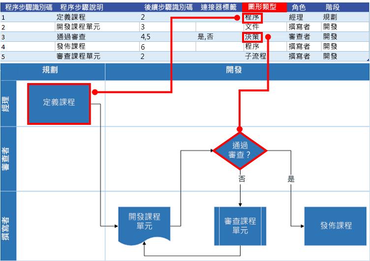 與 Visio 流程圖表的 Excel 程序圖互動:圖形類型
