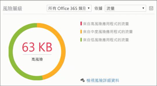 螢幕擷取畫面顯示 [風險的層級] 區段中的 [Office 365 的安全性與規範中心生產力應用程式探索儀表板中。用來檢視風險詳細資料,以及高、 中、 低風險應用程式。