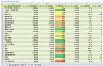 顯示在 PerformancePoint 網頁組件內的 Excel Services 報表