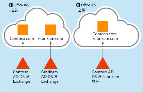 如何將信箱資料從某個 Office 365 租用戶移轉至另一個租用戶