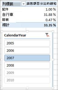 樞紐分析表中銷售錯誤結果的 % 加總