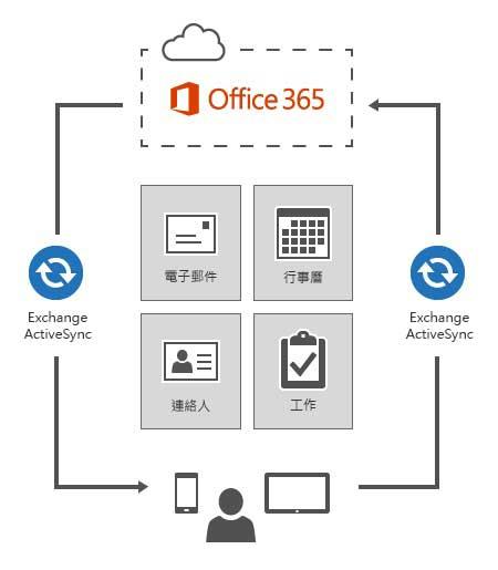 Exchange ActiveSync 會將裝置連接至 Office 365