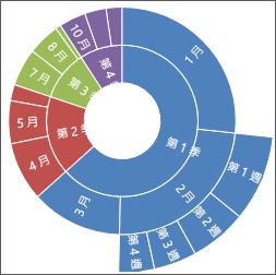 Windows 版 Office 2016 中的旭日圖圖片
