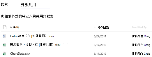 SharePoint Online 網站使用方式的外部共用的檔案