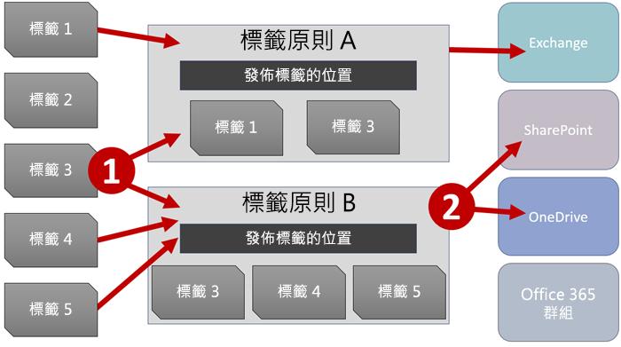 標籤、標籤原則和位置圖表