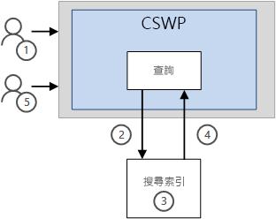 在 [快取] 功能不 CSWP 中結果的顯示方式
