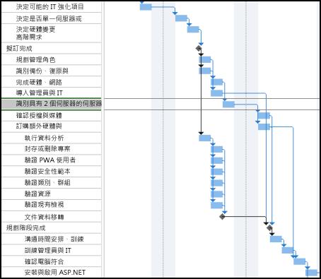 「任務路徑之前的排程」圖像