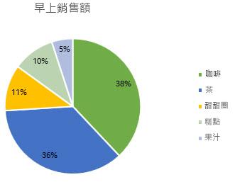 資料標籤格式化為百分比的圓形圖