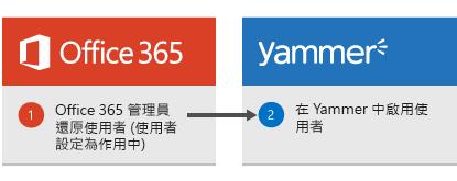 圖表顯示當 Office 365 系統管理員還原使用者時,Yammer 再次將使用者重新啟用。