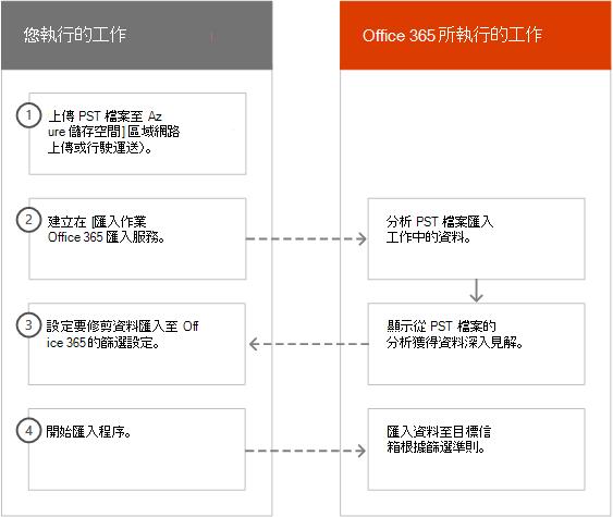 在 Office 365 中智慧匯入程序