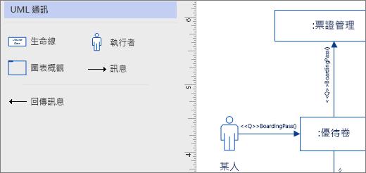 [UML 通訊] 樣板中,頁面上的範例圖形