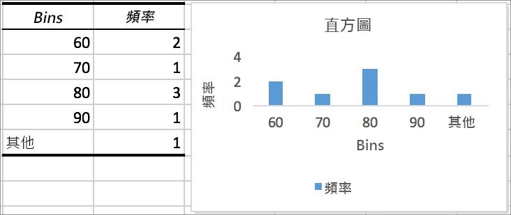 含圖表的長條圖範例