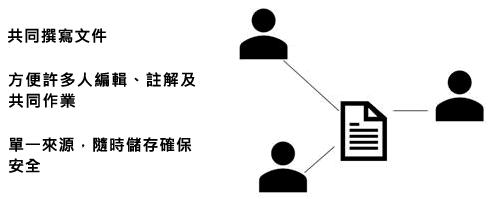 共用與共同撰寫,在 PowerPoint Online 中的註解