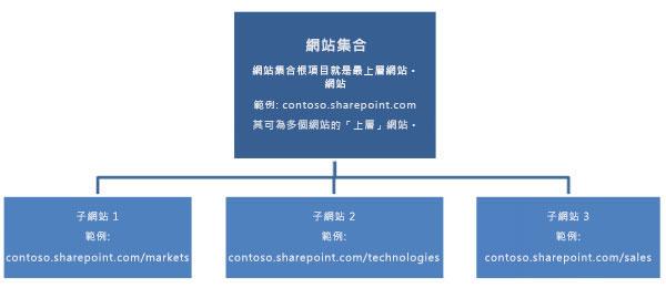 網站集合的階層式圖表,其中顯示頂層網站和子網站。