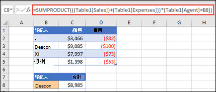 SUMPRODUCT 函數的範例,當提供每個銷售代表的銷售和支出時,以銷售代表來回報總銷售額。