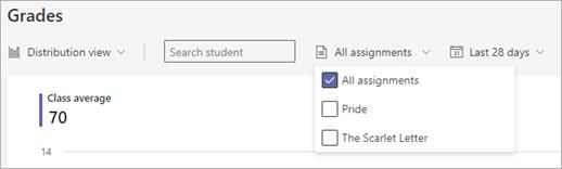 深入分析中成績活動資料視圖的螢幕擷取畫面。 下拉式功能表包含學生搜尋方塊 (輸入名稱或按一下以查看名冊) 作業和時間範圍