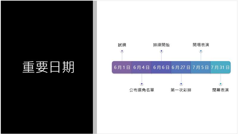 顯示由 PowerPoint 設計工具轉換為 SmartArt 圖形之文字時間表的範例投影片