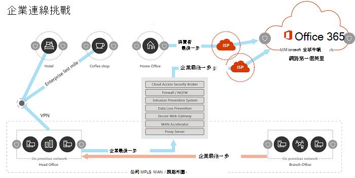 傳統企業網路模型