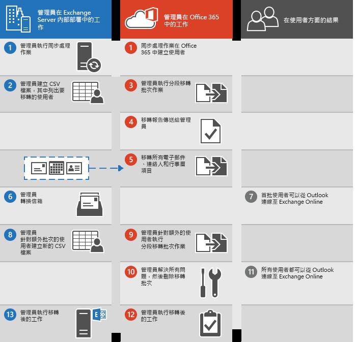 以分段方式將電子郵件從 Exchange 移轉到 Office 365 的程序