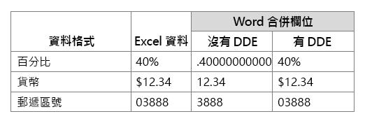 藉由使用或不使用動態資料交換工作合併功能變數比較的 Excel 資料格式