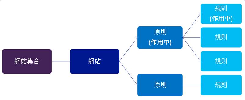 顯示原則間關係的圖表